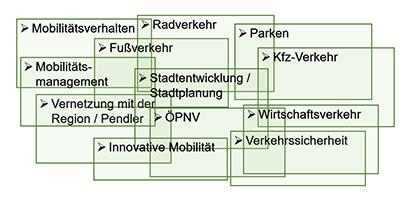 Der Verkehrsentwicklungsplan (kurz: VEP) ist die wesentliche Grundlage für die Planung und Organisation des Verkehrs in Fürth. Er berücksichtigt alle Verkehrsarten – gemeinsam und mit deren Abhängigkeiten zueinander. So entsteht eine integrierte Planung mit langfristiger Perspektive. Der Zeithorizont des Plans richtet sich auf das Jahr 2035. Die Bearbeitungszeit soll drei Jahre betragen.